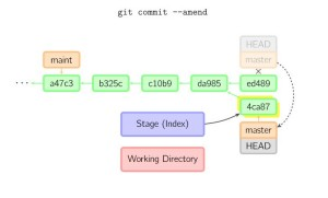 git commit --amend